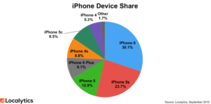 iPhoneDeviceShare
